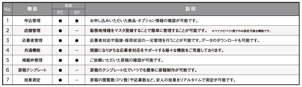 マイナビバイト_企業様専用管理画面01